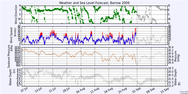 wind, pressure and sealevel forecast