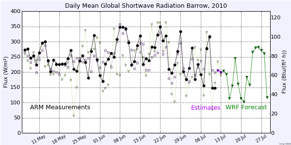 shortwave radiation data